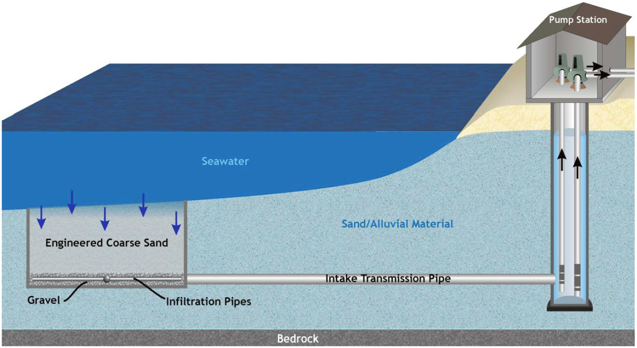 Our Project Subsurface Intakes Deepwater Desal An